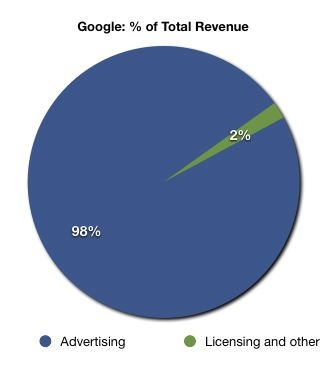 googletotalrevenuepercentage